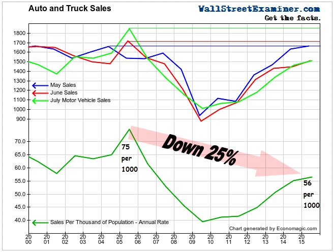 Auto and Light Truck Sales July- Click to enlarge