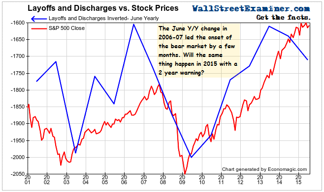 Layoffs and Discharges vs. Stock Prices