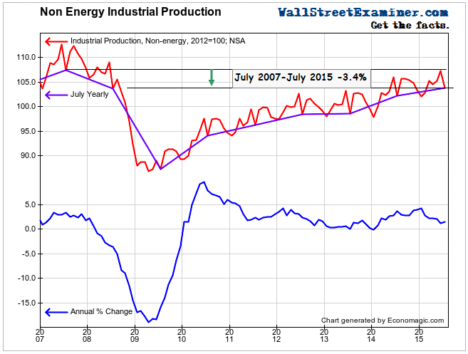 Non Energy Industrial Production - Click to enlarge