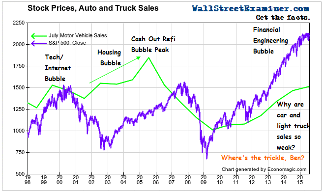 Stock Prices and Auto Sales - Click to enlarge