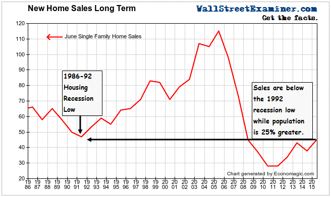 New House Sales Long Term - Click to enlarge