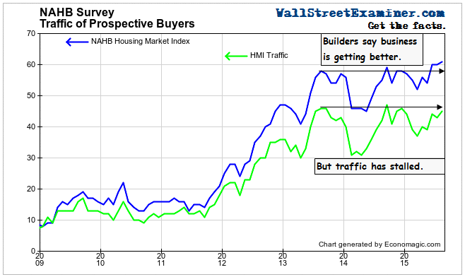 Homebuilder Traffic and HMI - Click to enlarge
