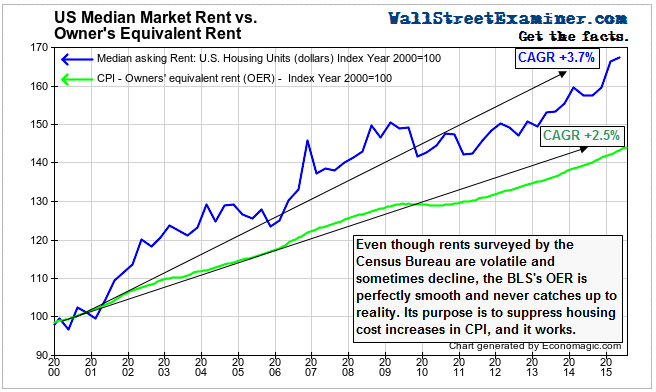 Market Rent vs. OER Long Term
