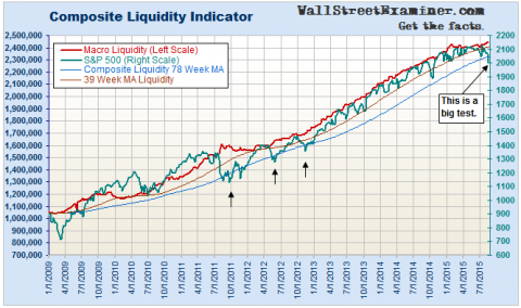 Composite Liquidity Indicator