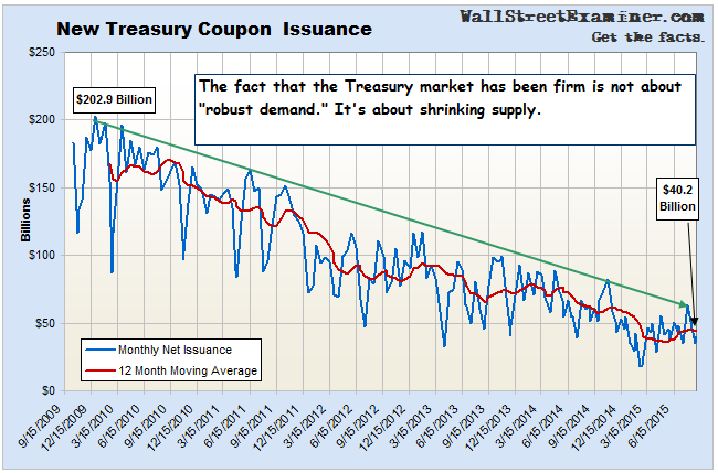 Shrinking Treasury Supply