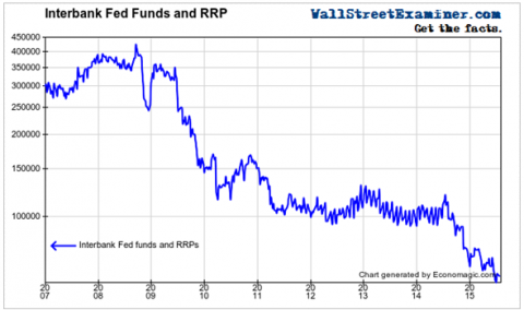Interbank Fed Funds and RRP