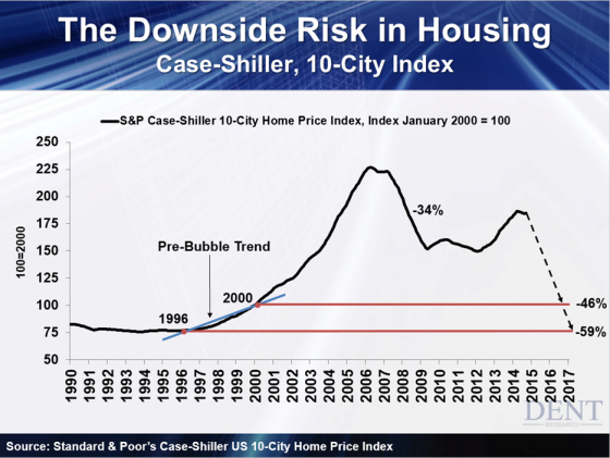 The-Downside-Risk-in-Housing-Case-Shiller-10-City-Index