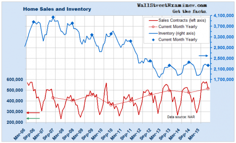Housing Sales and Inventory