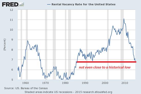 vacancy-rate8-15
