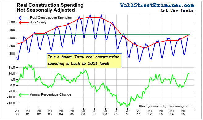 Construction Spending Boom