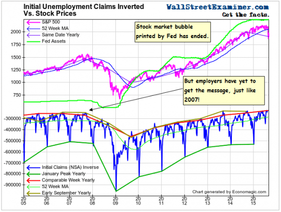 Initial Claims and Stock Prices