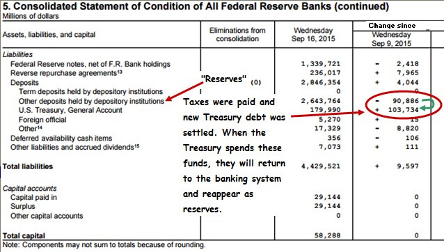 Fed Liabilities Week Ended September 16
