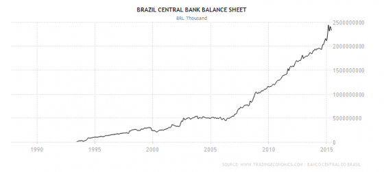 brazil-central-bank-balance-sheet