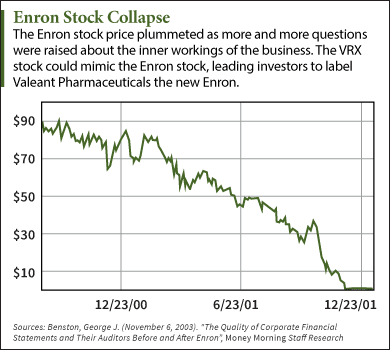 10-27-15-enron-stock-chart