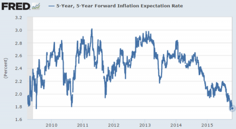 5yr5yr forward US inflation expectations based ton TIPS curve