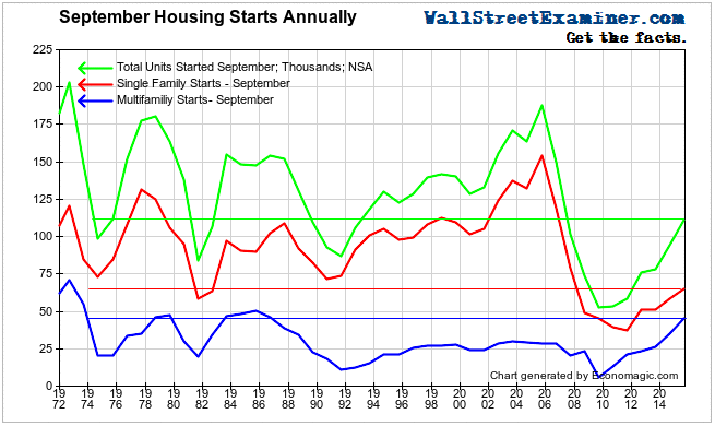 September Housing Starts- Click to enlarge