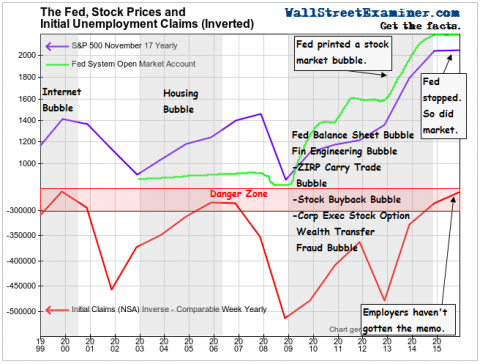 The Fed, Initial Claim, and Stock Prices