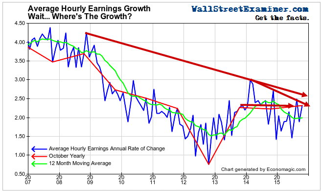 Annual Wage Growth, Not Manipulated