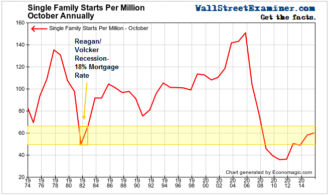 Single Family Starts Per Million