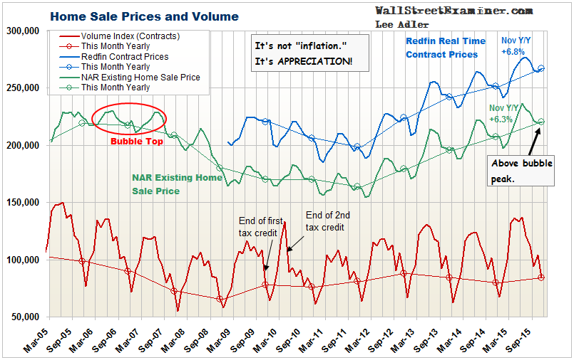 Home Sales and Prices- Click to enlarge