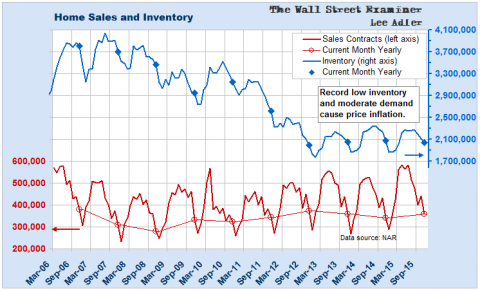Home Sales and Inventory- Click to enlarge