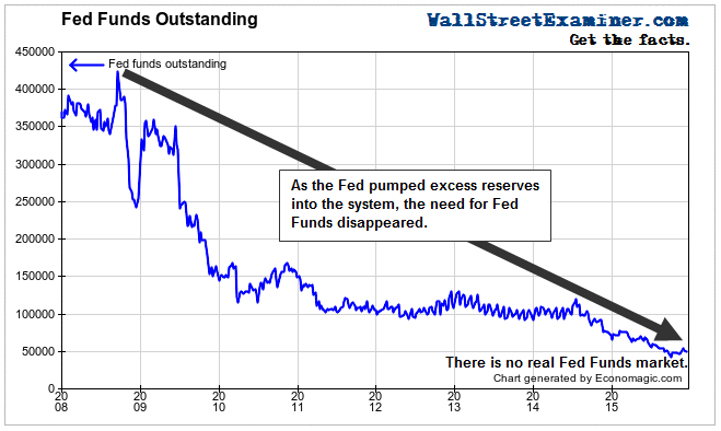 There Is No Fed Funds Market - Click to enlarge