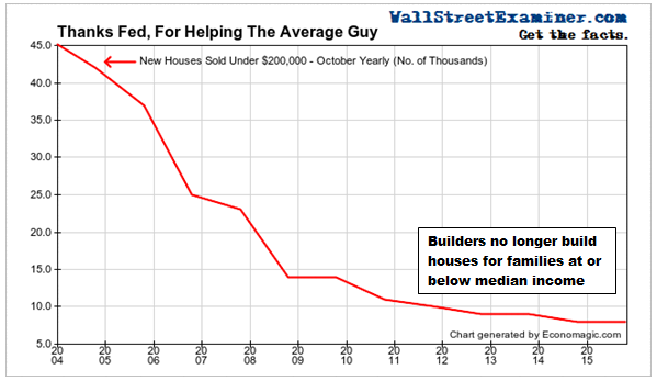Builders No Longer Build Homes For Median Income Families