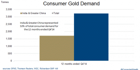 schiff gold 3 china