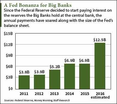 A-Fed-Bonanza-for-Big-Banks