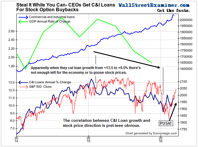 Steal It While You Can- C&I Loans and Stock Prices- Click to enlarge