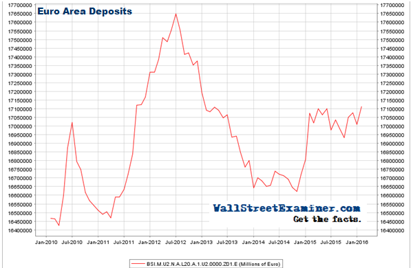 European Bank Deposits - Click to enlarge