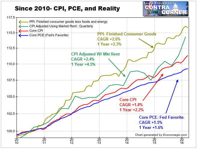 CPI, PCE, and Reality - Click to enlarge