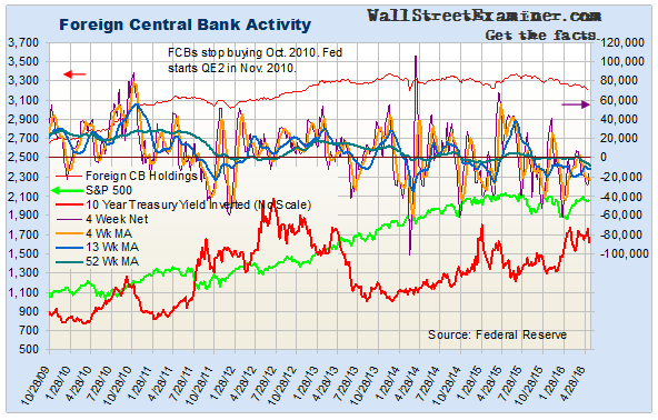 Foreign Central Bank Activity