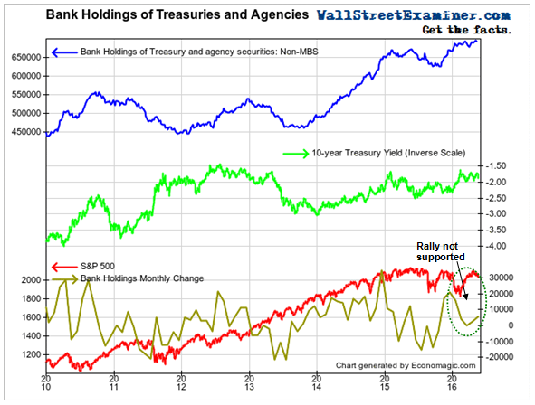 Bank Holdings of Treasuries and Agencies