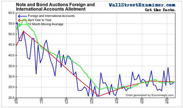 Note and Bond Auctions Foreign and International Accounts Allotment