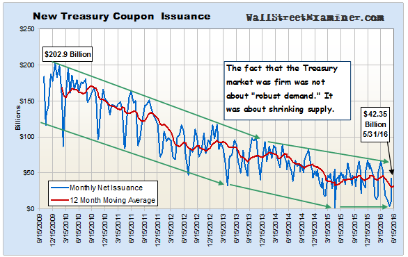 New Treasury Coupon Issuance