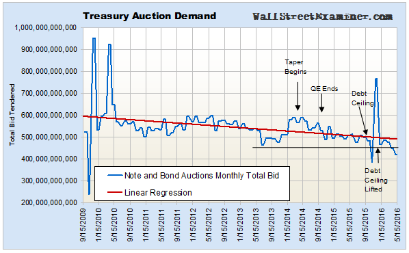Treasury Auction Demand