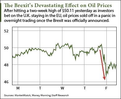 6-24-16-oil-prices-after-brexit