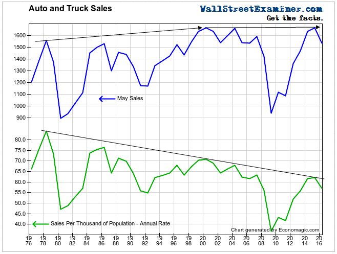 Light Vehicle Sales Rate In 40 Year Decline- Click to enlarge