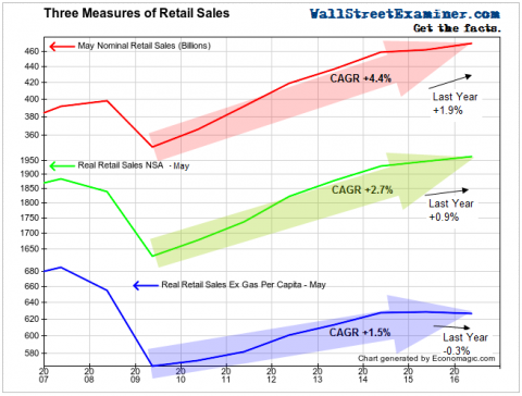 Three Retail Sales Measures- Click to enlarge