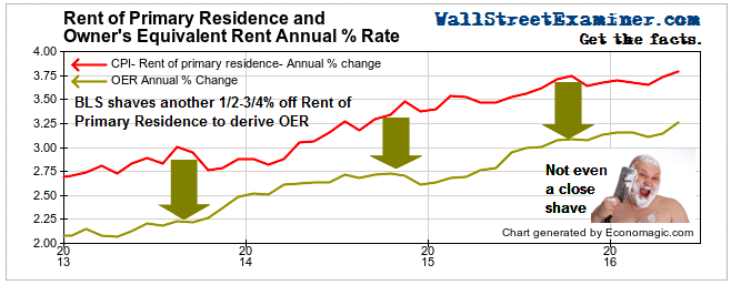 Rent of Primary Residence and OER - Click to enlarge
