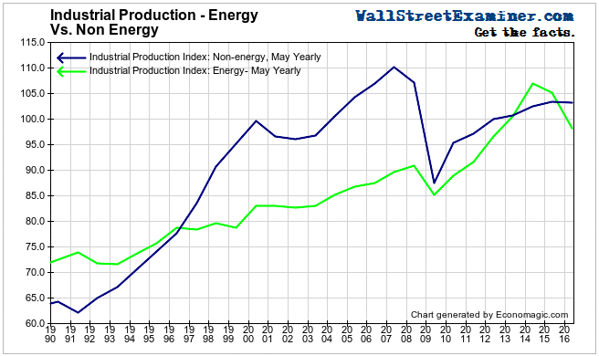 Industrial Production, Energy, Non Energy - Click to enlarge