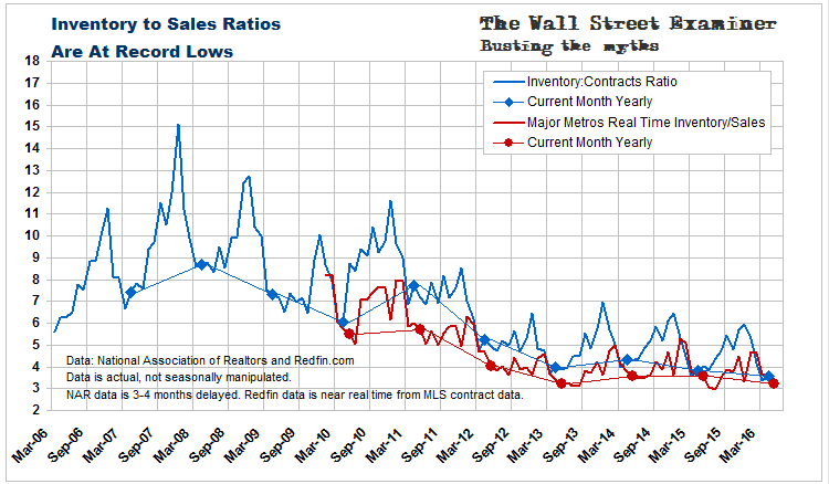 Inventory to Sales Ratios At Record Lows - Click to enlarge