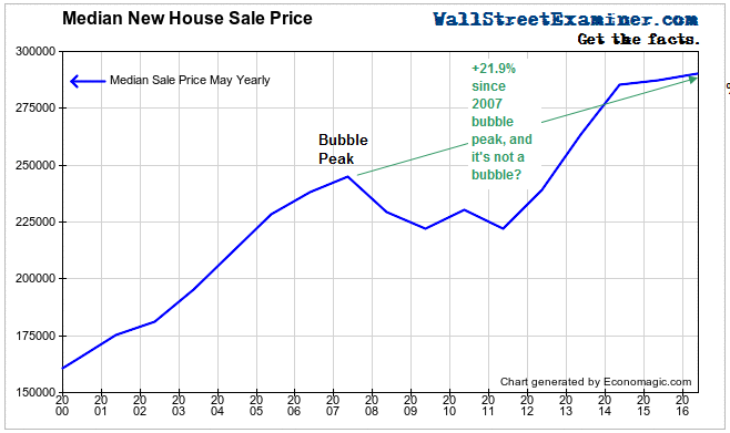 US New Home Sale Prices Bubble Up- Click to enlarge