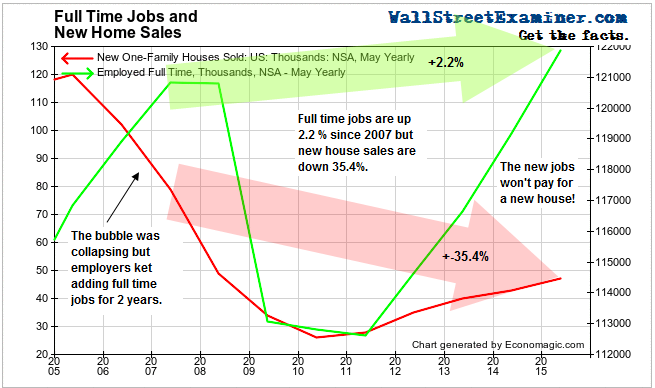 New Homes Sales Not Keeping Pace With New Jobs - Click to enlarge