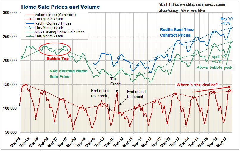 Housing Mania Sales Volume at 2006 Level - Click to enlarge