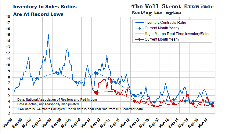 Housing Inventory To Sales Ratios At Record Lows- Click to enlarge