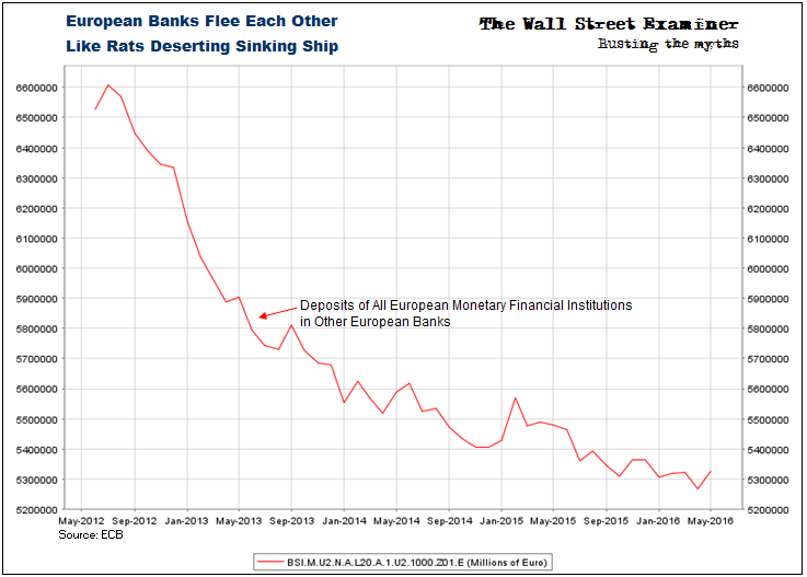 European Banks Deserting Other Banks- Click to enlarge