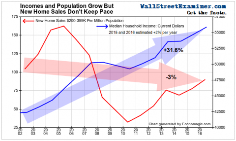 New Home Sales $200-$399K and Median Household Incomes - Click to enlarge