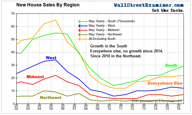 New Home Sales By Region - Click to enlarge
